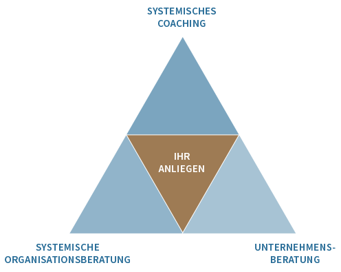 Dreieck Systematik